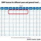 SKIMO Austria ISMF Statistik Anzahl Lizenzen