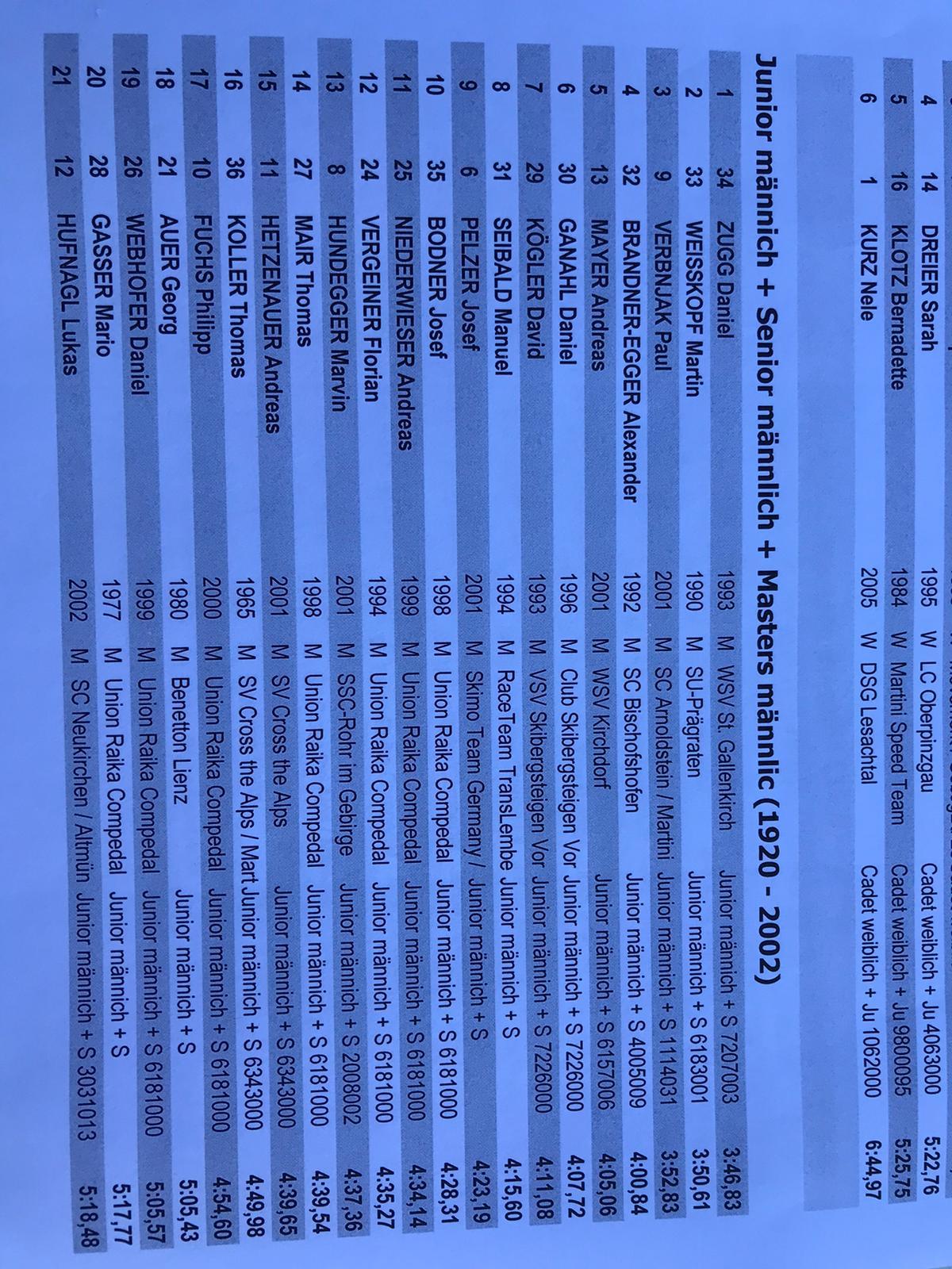Ergebnisse Qualifikation Men