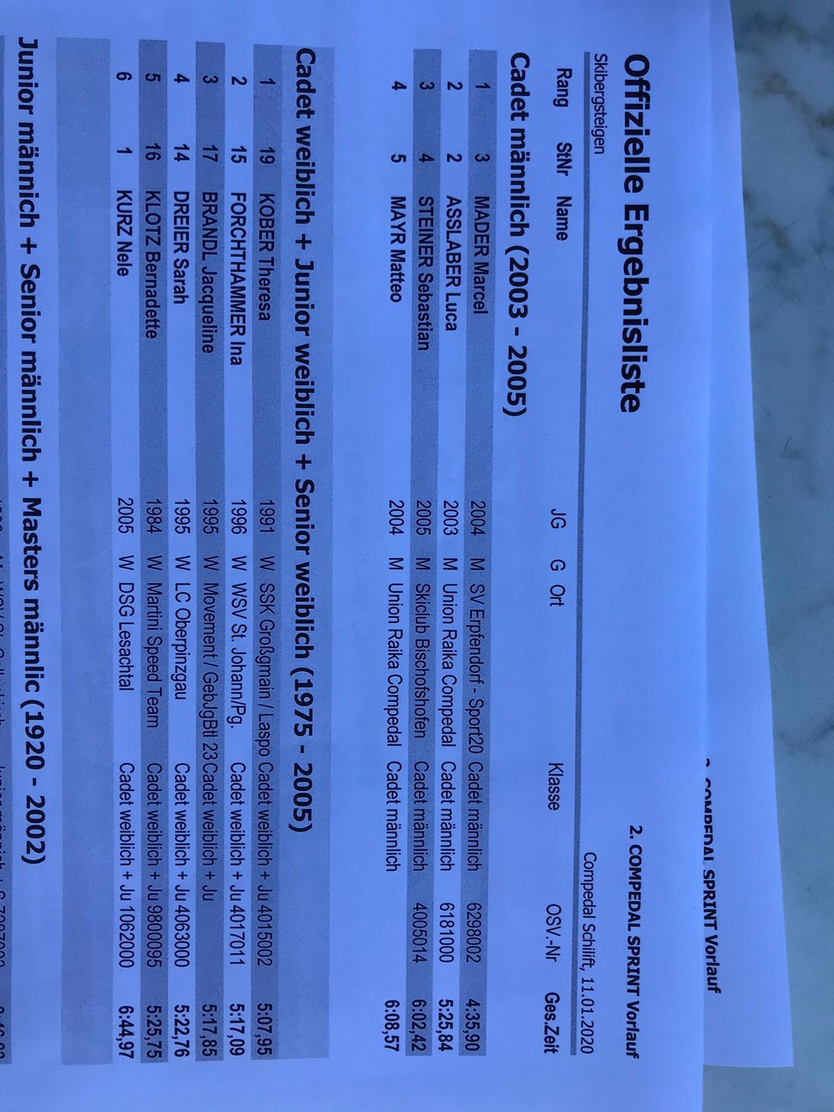 Ergebnisse Qualifikation Women