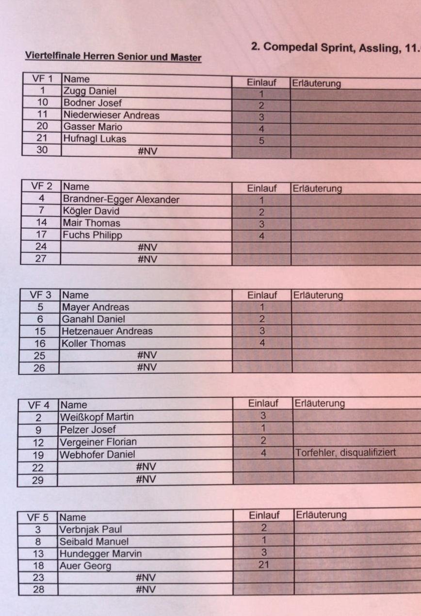 Ergebnisse Viertelfinale Herren
