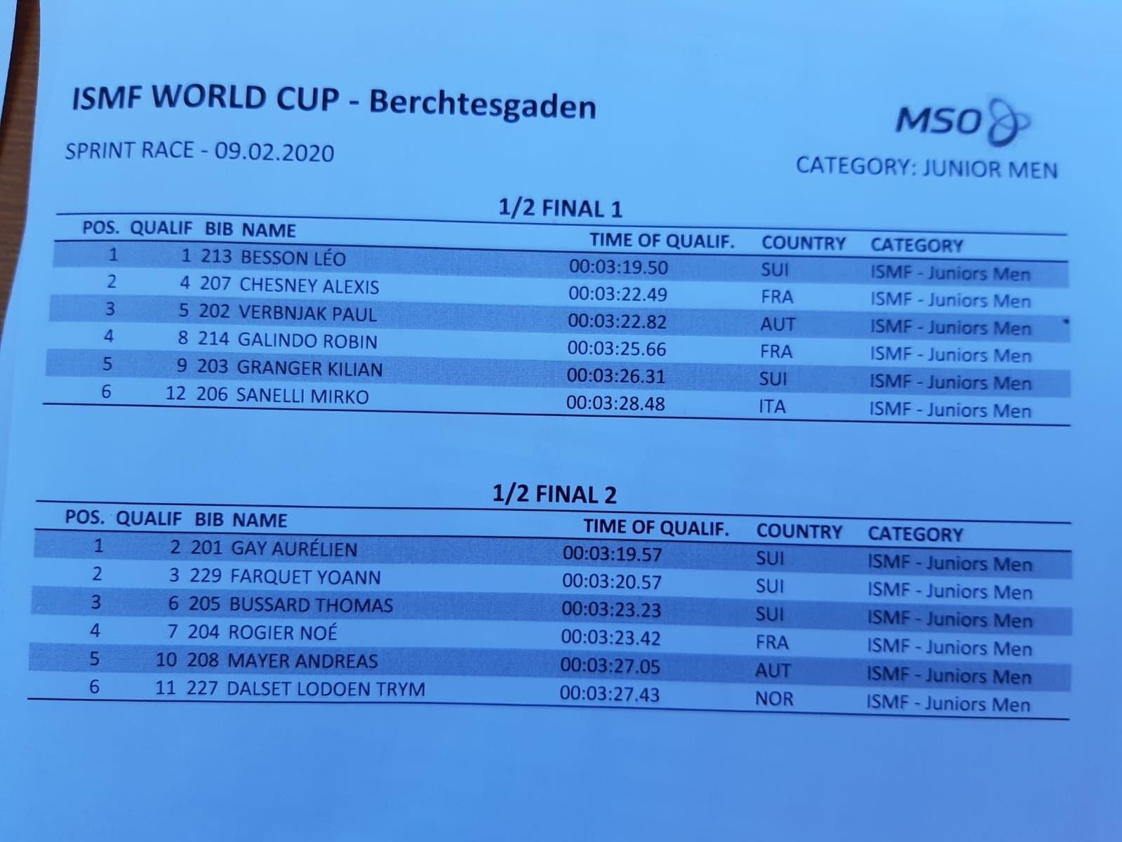 Startliste Halbfinale Junior Men